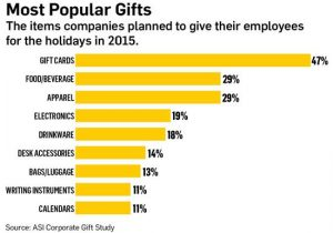 Popular corporate gifts